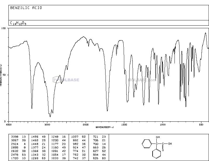 benzilic acid NMR spectra analysis, Chemical CAS NO. 76-93-7 NMR spectral analysis, benzilic acid C-NMR spectrum