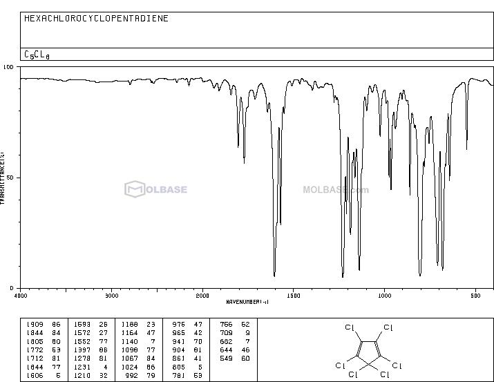 Hexachlorocyclopentadiene NMR spectra analysis, Chemical CAS NO. 77-47-4 NMR spectral analysis, Hexachlorocyclopentadiene C-NMR spectrum