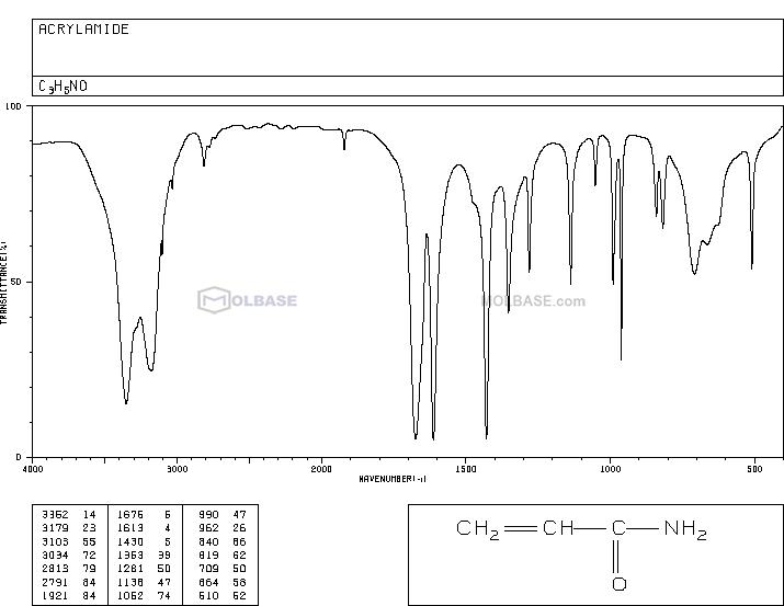 acrylamide NMR spectra analysis, Chemical CAS NO. 79-06-1 NMR spectral analysis, acrylamide C-NMR spectrum