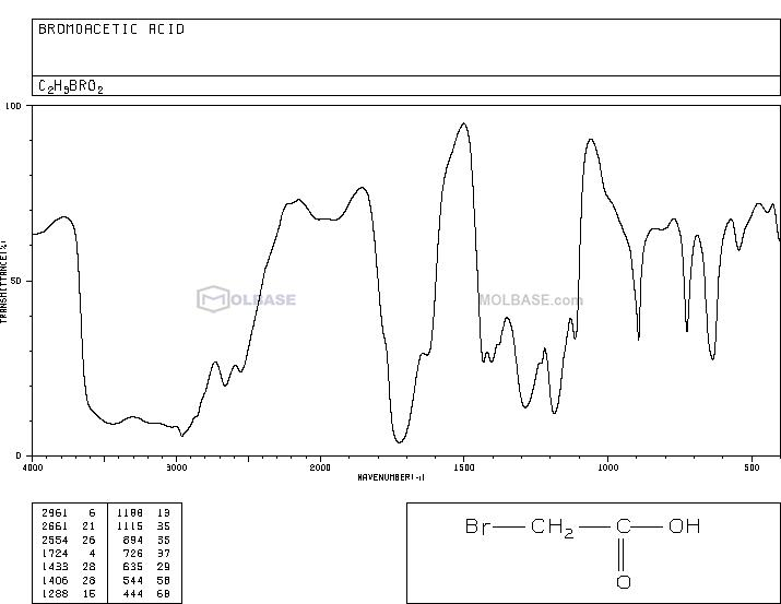 Bromoacetic Acid NMR spectra analysis, Chemical CAS NO. 79-08-3 NMR spectral analysis, Bromoacetic Acid C-NMR spectrum