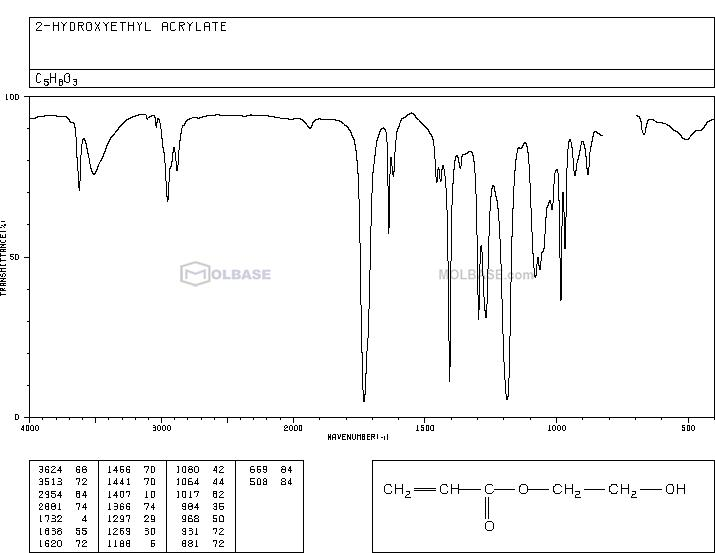 2-Hydroxyethyl acrylate NMR spectra analysis, Chemical CAS NO. 818-61-1 NMR spectral analysis, 2-Hydroxyethyl acrylate C-NMR spectrum