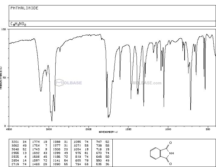 phthalimide NMR spectra analysis, Chemical CAS NO. 85-41-6 NMR spectral analysis, phthalimide C-NMR spectrum