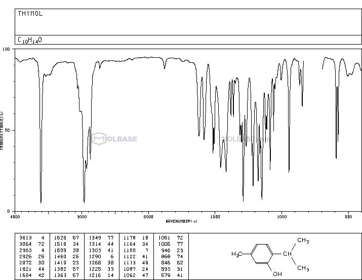 thymol NMR spectra analysis, Chemical CAS NO. 89-83-8 NMR spectral analysis, thymol C-NMR spectrum