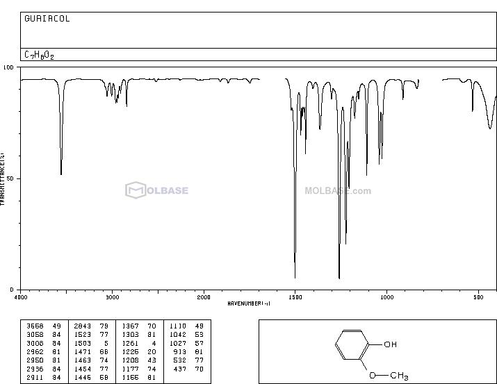 guaiacol NMR spectra analysis, Chemical CAS NO. 90-05-1 NMR spectral analysis, guaiacol C-NMR spectrum