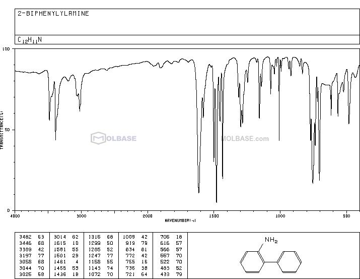 2-Aminodiphenyl NMR spectra analysis, Chemical CAS NO. 90-41-5 NMR spectral analysis, 2-Aminodiphenyl C-NMR spectrum