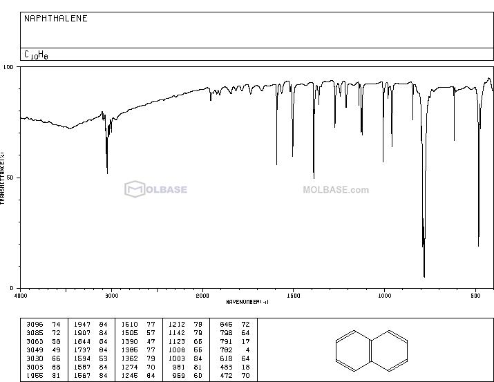 naphthalene NMR spectra analysis, Chemical CAS NO. 91-20-3 NMR spectral analysis, naphthalene C-NMR spectrum