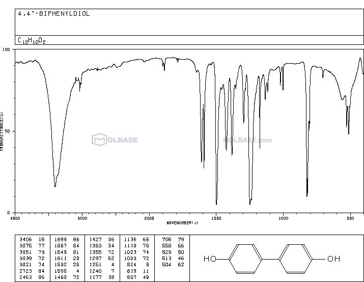 biphenyl-4,4'-diol NMR spectra analysis, Chemical CAS NO. 92-88-6 NMR spectral analysis, biphenyl-4,4'-diol C-NMR spectrum