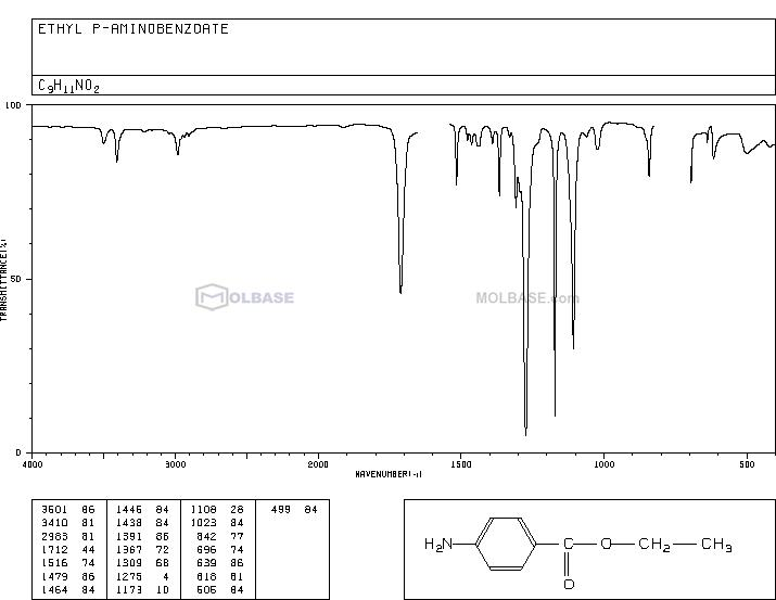 benzocaine NMR spectra analysis, Chemical CAS NO. 94-09-7 NMR spectral analysis, benzocaine C-NMR spectrum