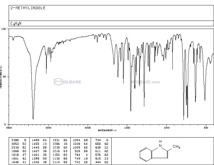 2-methyl-1H-indole NMR spectra analysis, Chemical CAS NO. 95-20-5 NMR spectral analysis, 2-methyl-1H-indole C-NMR spectrum
