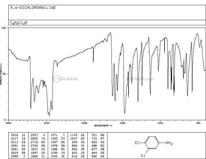 3,4-Dichloroaniline NMR spectra analysis, Chemical CAS NO. 95-76-1 NMR spectral analysis, 3,4-Dichloroaniline C-NMR spectrum