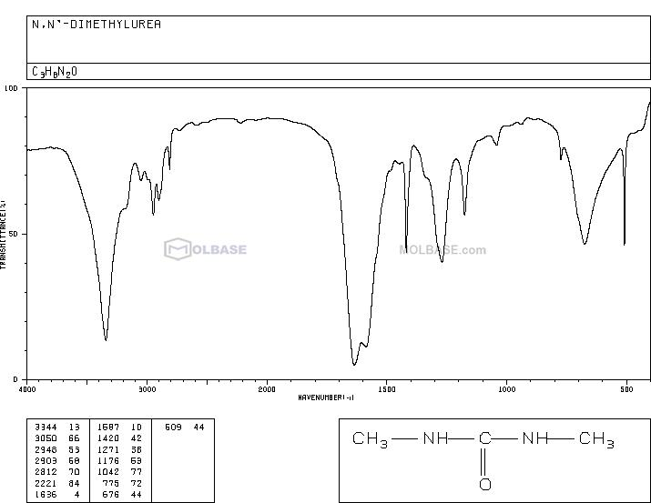 N,N'-dimethylurea NMR spectra analysis, Chemical CAS NO. 96-31-1 NMR spectral analysis, N,N'-dimethylurea C-NMR spectrum