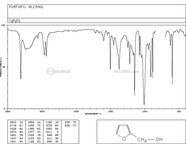 furfuryl alcohol NMR spectra analysis, Chemical CAS NO. 98-00-0 NMR spectral analysis, furfuryl alcohol C-NMR spectrum