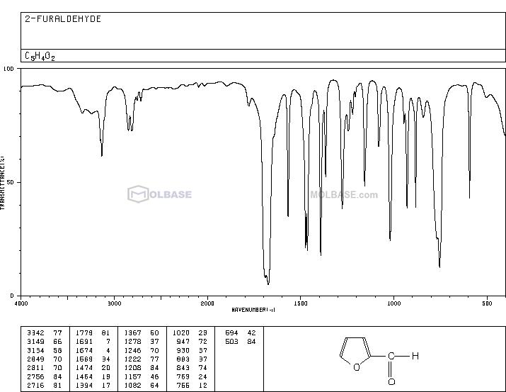furfural NMR spectra analysis, Chemical CAS NO. 98-01-1 NMR spectral analysis, furfural C-NMR spectrum