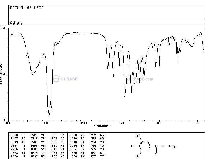 Methyl Gallate NMR spectra analysis, Chemical CAS NO. 99-24-1 NMR spectral analysis, Methyl Gallate C-NMR spectrum