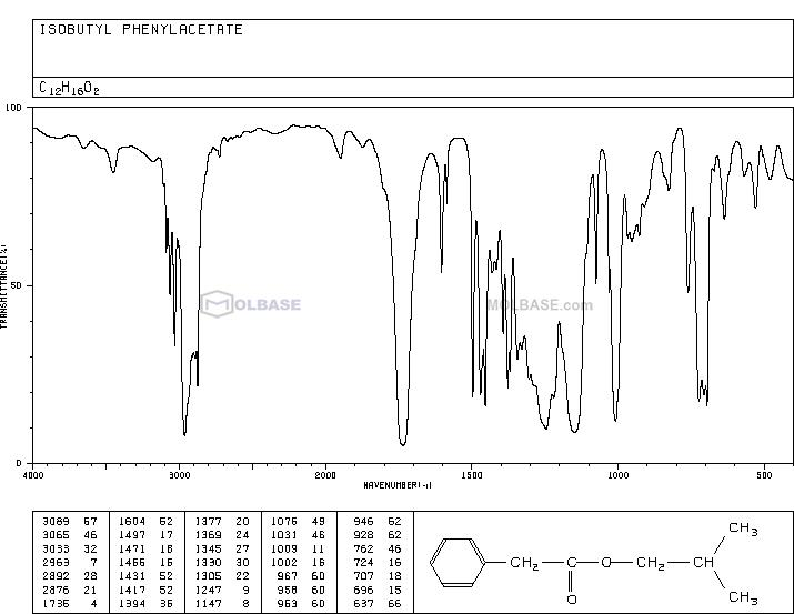 Phenylacetic acid isobutyl ester NMR spectra analysis, Chemical CAS NO. 102-13-6 NMR spectral analysis, Phenylacetic acid isobutyl ester C-NMR spectrum