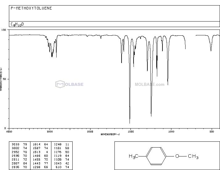 4-Methylanisole NMR spectra analysis, Chemical CAS NO. 104-93-8 NMR spectral analysis, 4-Methylanisole C-NMR spectrum