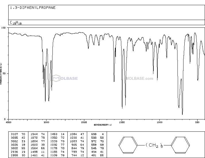 1,3-Diphenylpropane NMR spectra analysis, Chemical CAS NO. 1081-75-0 NMR spectral analysis, 1,3-Diphenylpropane C-NMR spectrum