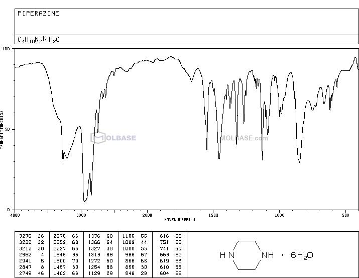 piperazine NMR spectra analysis, Chemical CAS NO. 110-85-0 NMR spectral analysis, piperazine C-NMR spectrum