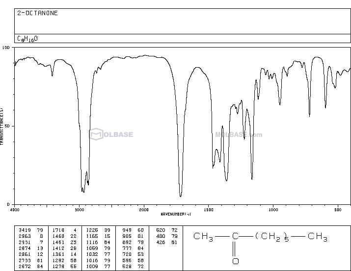 2-octanone NMR spectra analysis, Chemical CAS NO. 111-13-7 NMR spectral analysis, 2-octanone C-NMR spectrum