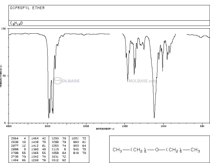 n-Propyl ether NMR spectra analysis, Chemical CAS NO. 111-43-3 NMR spectral analysis, n-Propyl ether C-NMR spectrum