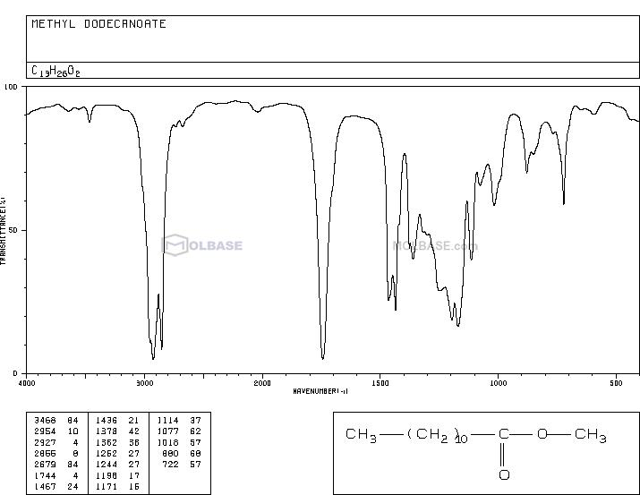methyl laurate NMR spectra analysis, Chemical CAS NO. 111-82-0 NMR spectral analysis, methyl laurate C-NMR spectrum