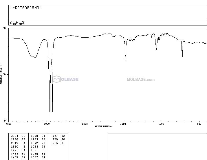 stearyl alcohol NMR spectra analysis, Chemical CAS NO. 112-92-5 NMR spectral analysis, stearyl alcohol C-NMR spectrum