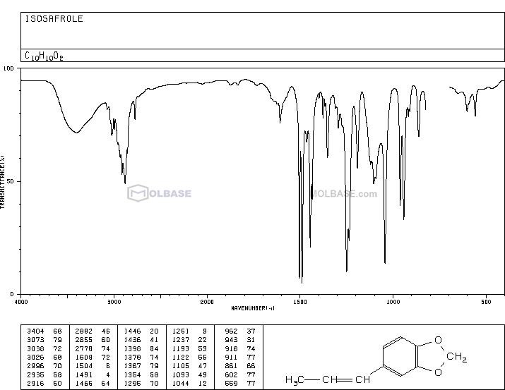 ISOSAFROLE NMR spectra analysis, Chemical CAS NO. 120-58-1 NMR spectral analysis, ISOSAFROLE C-NMR spectrum