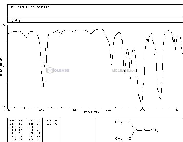 Trimethyl phosphite NMR spectra analysis, Chemical CAS NO. 121-45-9 NMR spectral analysis, Trimethyl phosphite C-NMR spectrum