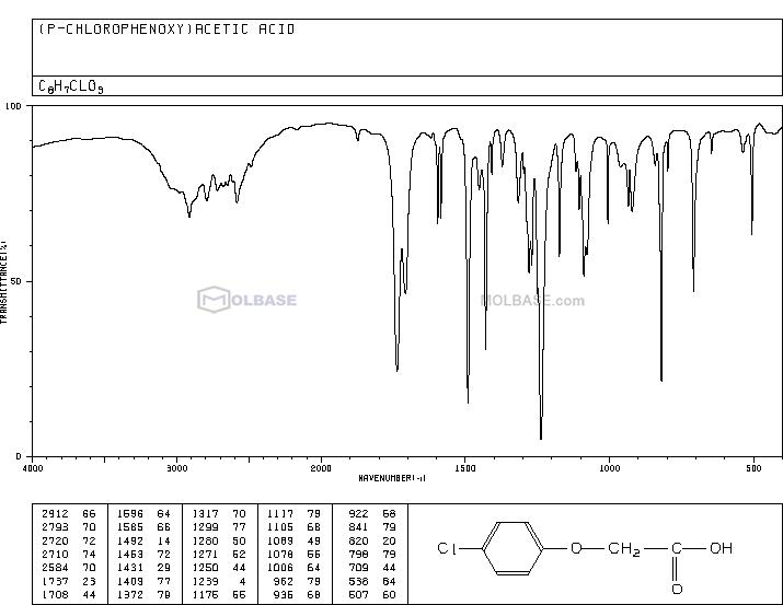 (4-chlorophenoxy)acetic acid NMR spectra analysis, Chemical CAS NO. 122-88-3 NMR spectral analysis, (4-chlorophenoxy)acetic acid C-NMR spectrum