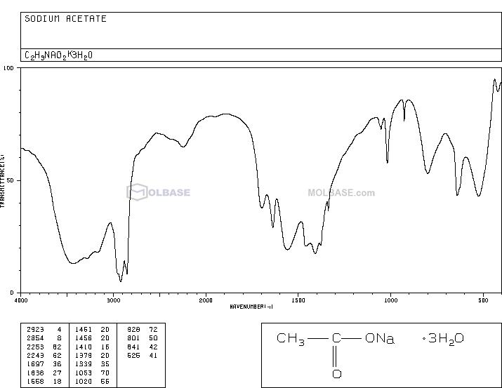 sodium acetate NMR spectra analysis, Chemical CAS NO. 127-09-3 NMR spectral analysis, sodium acetate C-NMR spectrum