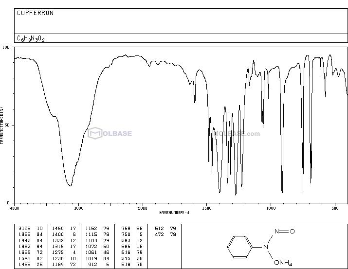 Cupferron NMR spectra analysis, Chemical CAS NO. 135-20-6 NMR spectral analysis, Cupferron C-NMR spectrum