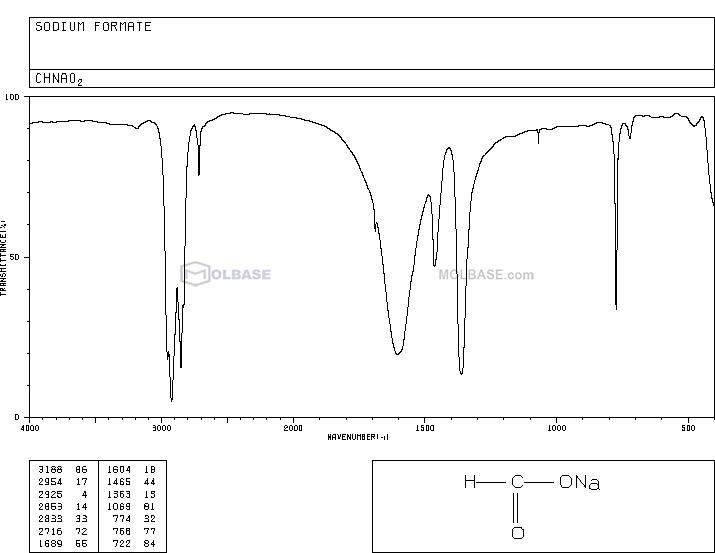 sodium formate NMR spectra analysis, Chemical CAS NO. 141-53-7 NMR spectral analysis, sodium formate C-NMR spectrum