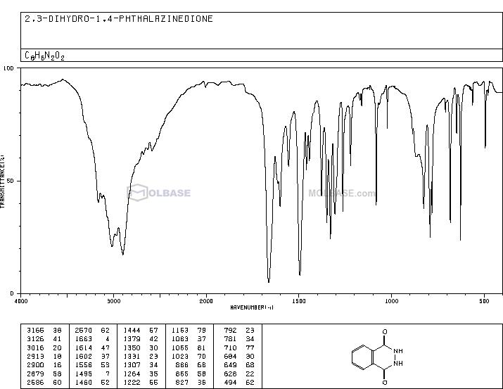 Phthalhydrazide NMR spectra analysis, Chemical CAS NO. 1445-69-8 NMR spectral analysis, Phthalhydrazide C-NMR spectrum