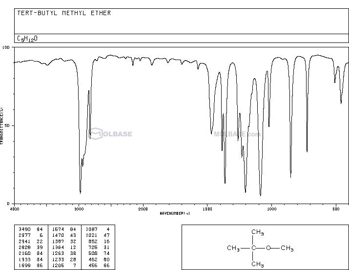 methyl tert-butyl ether NMR spectra analysis, Chemical CAS NO. 1634-04-4 NMR spectral analysis, methyl tert-butyl ether C-NMR spectrum