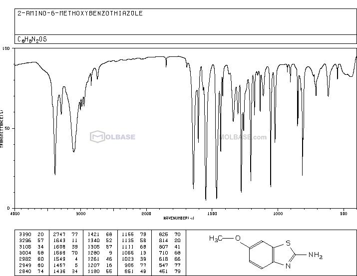 2-Amino-6-methoxybenzothiazole NMR spectra analysis, Chemical CAS NO. 1747-60-0 NMR spectral analysis, 2-Amino-6-methoxybenzothiazole C-NMR spectrum