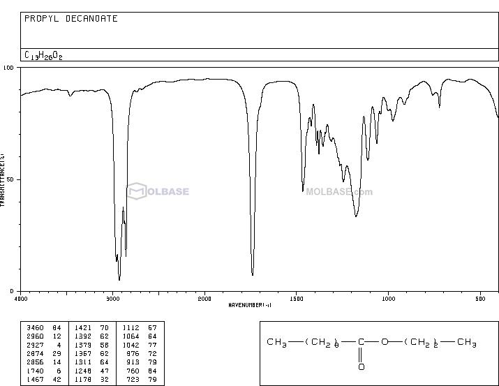 propyl decanoate NMR spectra analysis, Chemical CAS NO. 30673-60-0 NMR spectral analysis, propyl decanoate C-NMR spectrum