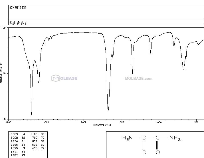 oxamide NMR spectra analysis, Chemical CAS NO. 471-46-5 NMR spectral analysis, oxamide C-NMR spectrum