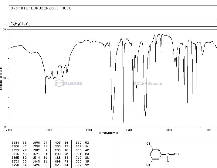 3,5-Dichlorobenzoic acid NMR spectra analysis, Chemical CAS NO. 51-36-5 NMR spectral analysis, 3,5-Dichlorobenzoic acid C-NMR spectrum