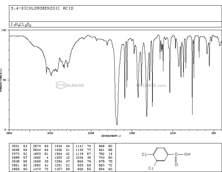 3,4-dichlorobenzoic acid NMR spectra analysis, Chemical CAS NO. 51-44-5 NMR spectral analysis, 3,4-dichlorobenzoic acid C-NMR spectrum