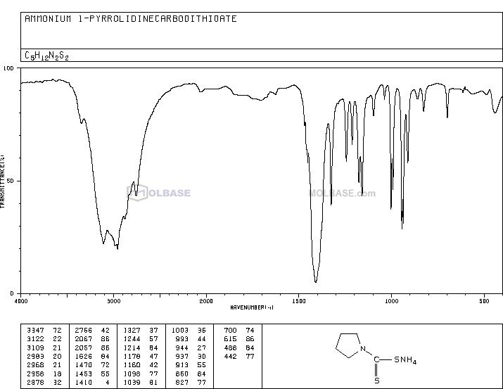 Ammonium 1-pyrrolidinedithiocarbamate NMR spectra analysis, Chemical CAS NO. 5108-96-3 NMR spectral analysis, Ammonium 1-pyrrolidinedithiocarbamate C-NMR spectrum