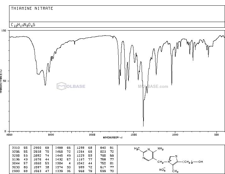 Thiamine nitrate NMR spectra analysis, Chemical CAS NO. 532-43-4 NMR spectral analysis, Thiamine nitrate C-NMR spectrum