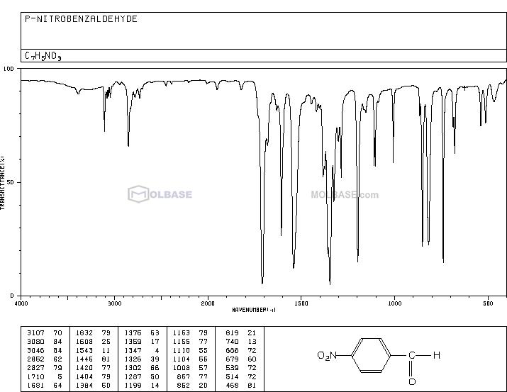 4-nitrobenzaldehyde NMR spectra analysis, Chemical CAS NO. 555-16-8 NMR spectral analysis, 4-nitrobenzaldehyde C-NMR spectrum
