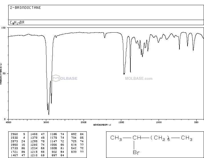 2-Bromooctane NMR spectra analysis, Chemical CAS NO. 557-35-7 NMR spectral analysis, 2-Bromooctane C-NMR spectrum