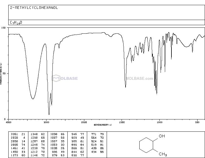 2-Methylcyclohexanol NMR spectra analysis, Chemical CAS NO. 583-59-5 NMR spectral analysis, 2-Methylcyclohexanol C-NMR spectrum