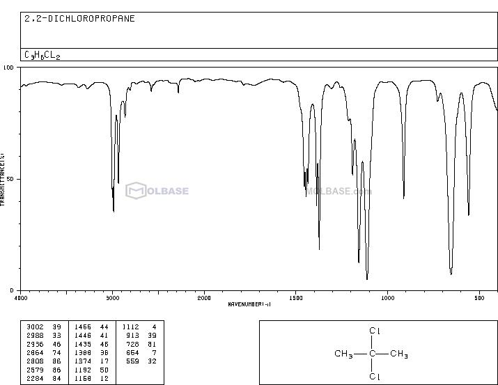 2,2-Dichloropropane NMR spectra analysis, Chemical CAS NO. 594-20-7 NMR spectral analysis, 2,2-Dichloropropane C-NMR spectrum