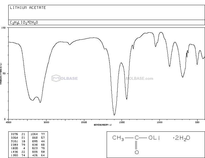 Lithium acetate dihydrate NMR spectra analysis, Chemical CAS NO. 6108-17-4 NMR spectral analysis, Lithium acetate dihydrate C-NMR spectrum