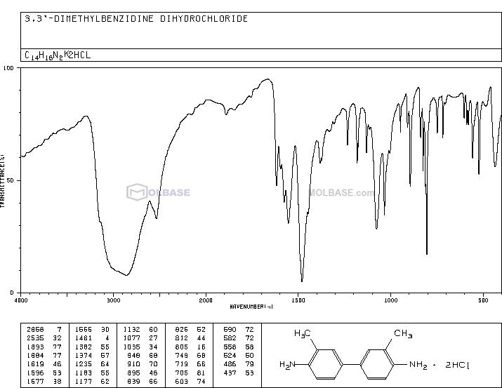 3,3'-Dimethylbenzidine dihydrochloride NMR spectra analysis, Chemical CAS NO. 612-82-8 NMR spectral analysis, 3,3'-Dimethylbenzidine dihydrochloride C-NMR spectrum