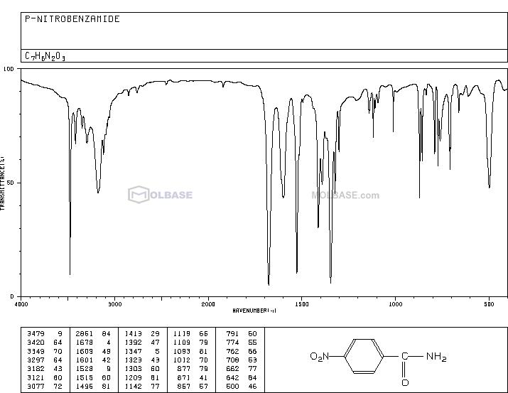 4-Nitrobenzamide NMR spectra analysis, Chemical CAS NO. 619-80-7 NMR spectral analysis, 4-Nitrobenzamide C-NMR spectrum