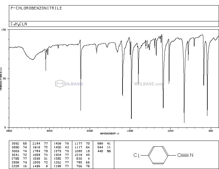 4-Chlorobenzonitrile NMR spectra analysis, Chemical CAS NO. 623-03-0 NMR spectral analysis, 4-Chlorobenzonitrile C-NMR spectrum