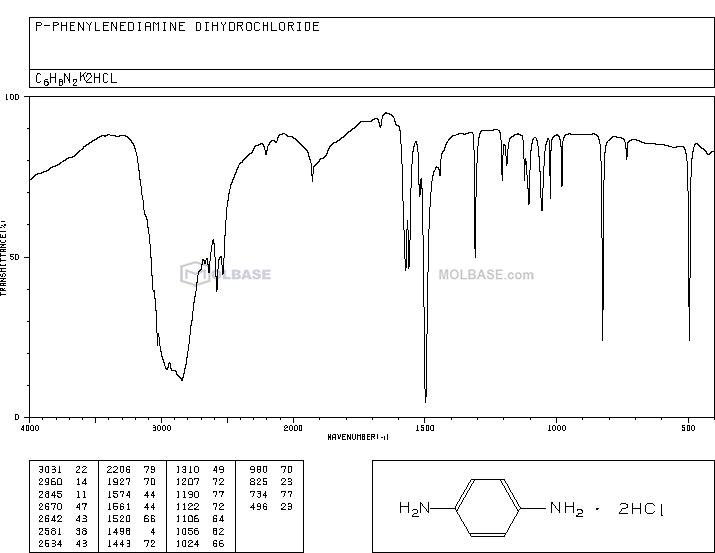 1,4-Diaminobenzene Dihydrochloride NMR spectra analysis, Chemical CAS NO. 624-18-0 NMR spectral analysis, 1,4-Diaminobenzene Dihydrochloride C-NMR spectrum